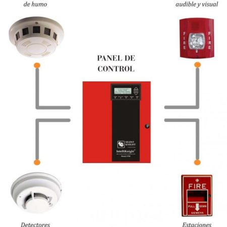 Sistema de seguridad de incendio y Detectores de Humo